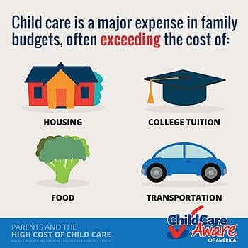 Graphis showing comparitive cost of child care