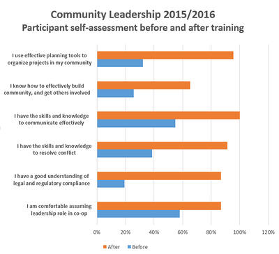 roc_community-leadership-benefits.jpg