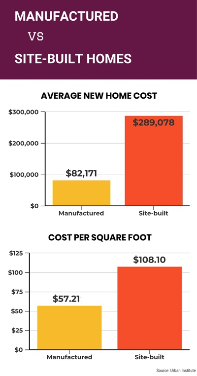 Two charts comparing the cost of manufactured homes with those of site-built homes