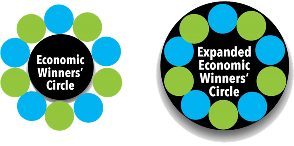Dot-filled economic winners' circle and expanded economic winners' circle.