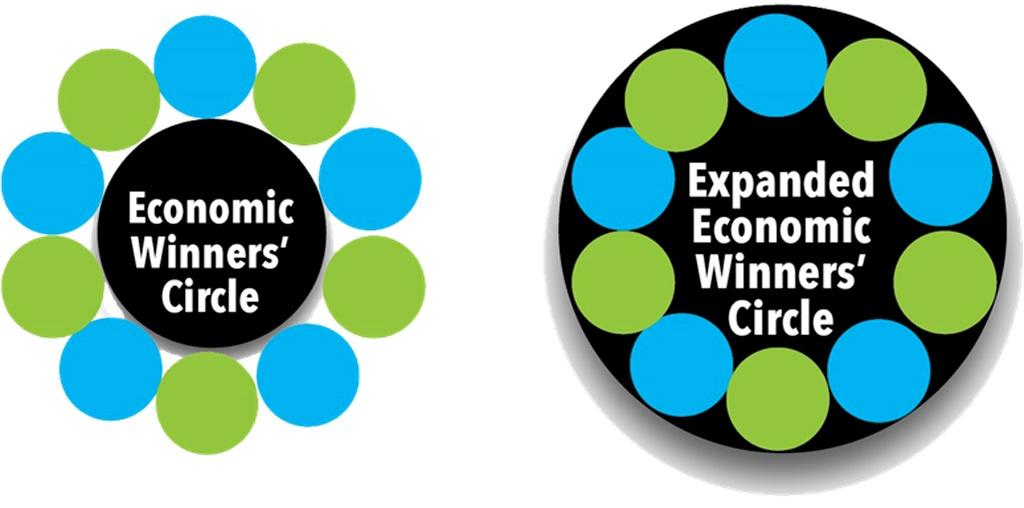 Dot-filled economic winners' circle and expanded economic winners' circle.